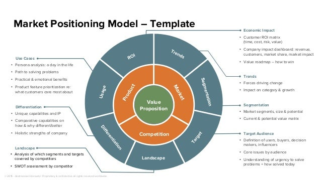 Value Proposition Competition Segmentation Landscape