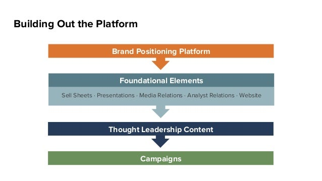 Building Out the Platform Brand Positioning Platform Foundational Elements Sell Sheets · Presentations · Media Relations ·...