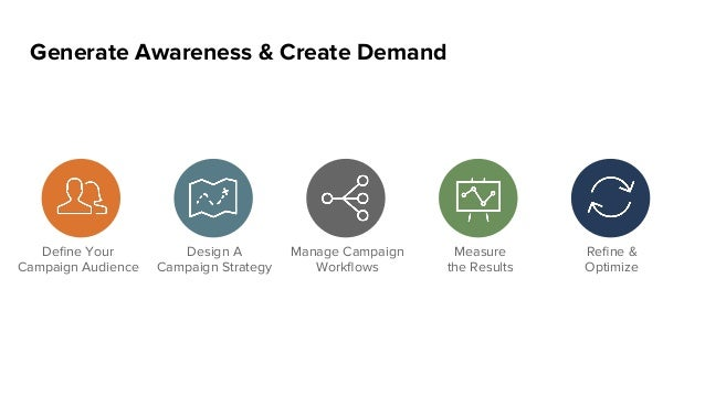 Generate Awareness & Create Demand Define Your Campaign Audience Design A Campaign Strategy Manage Campaign Workflows Measur...