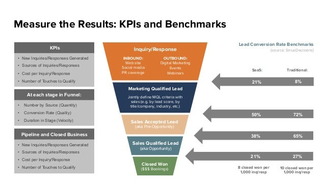Measure the Results: KPIs and Benchmarks Inquiry/Response INBOUND: Web site Social media PR coverage OUTBOUND: Digital Mar...