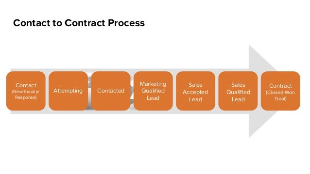 Contact to Contract Process Contact (New Inquiry/ Response) Attempting Contacted Marketing Qualified Lead Sales Accepted Le...