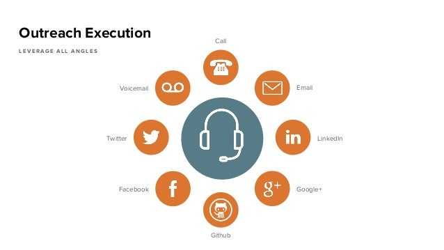 Outreach Execution L E V E R A G E A L L A N G L E S Call Email Google+Facebook LinkedInTwitter Voicemail Github