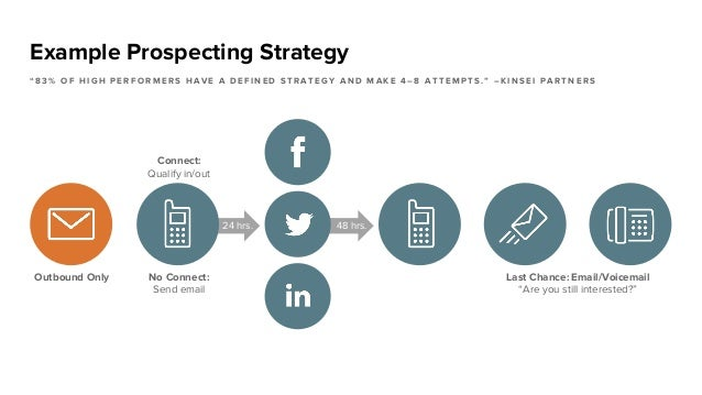"""Example Prospecting Strategy """" 8 3 % O F H I G H P E R F O R M E R S H A V E A D E F I N E D S T R A T E G Y A N D M A K E..."""