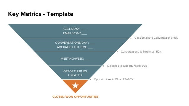 Key Metrics - Template CALLS/DAY: ___ EMAILS/DAY:___ CONVERSATIONS/DAY: ___ AVERAGE TALK TIME:___ MEETING/WEEK:___ OPPORTU...