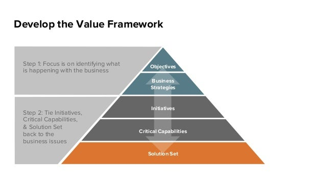 Develop the Value Framework Business Strategies Initiatives Solution Set Critical Capabilities ObjectivesStep 1: Focus is ...