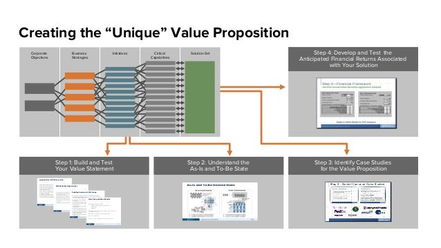 """Step 1: Build and Test Your Value Statement Creating the """"Unique"""" Value Proposition Critical Capabilities Solution SetCorp..."""