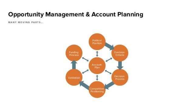 Opportunity Management & Account Planning M A N Y M O V I N G P A R T S … Funding Process Account Plan Validation Competit...