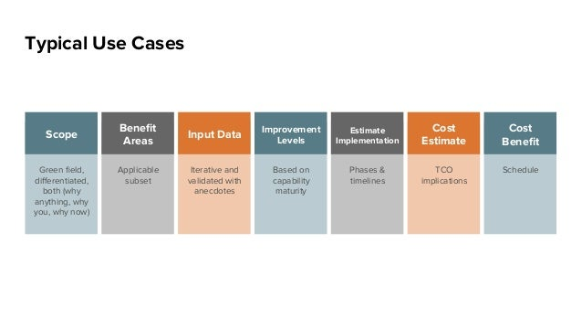 Typical Use Cases Green field, differentiated, both (why anything, why you, why now) Scope Applicable subset Benefit Areas It...