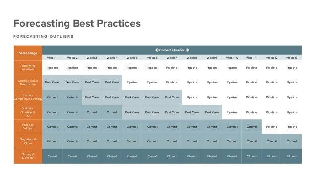 "Forecasting Best Practices F O R E C A S T I N G O U T L I E R S Sales Stage ! Current Quarter "" Week 1 Week 2 Week 3 Week..."