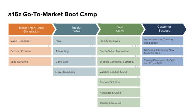 Customer Success Field Sales Inside Sales a16z Go-To-Market Boot Camp Marketing & Lead Generation Value Proposition Demand...