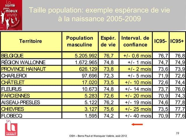 19 OSH – Berra Paul et Waroquier Valérie, août 2012 Taille population: exemple espérance de vie à la naissance 2005-2009 T...