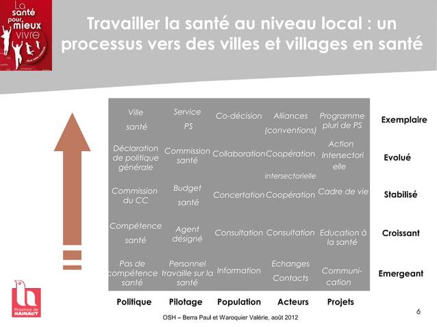 6 OSH – Berra Paul et Waroquier Valérie, août 2012 Travailler la santé au niveau local : un processus vers des villes et v...