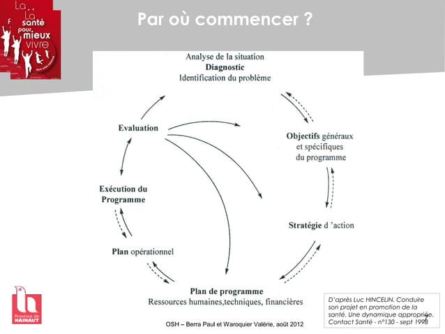 7 OSH – Berra Paul et Waroquier Valérie, août 2012 Par où commencer ? D'après Luc HINCELIN. Conduire son projet en promoti...