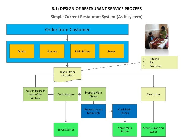 Restaurant Kitchen Order System a1 analysis design
