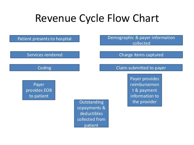 healthcare revenue cycle flowchart Revenue Cycle