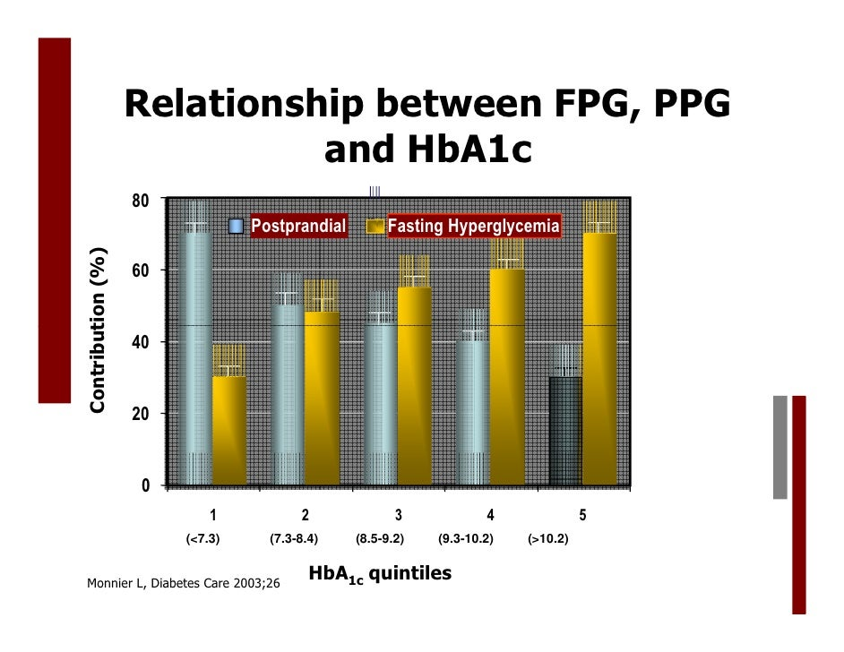 relationship between hba1c and average blood glucose