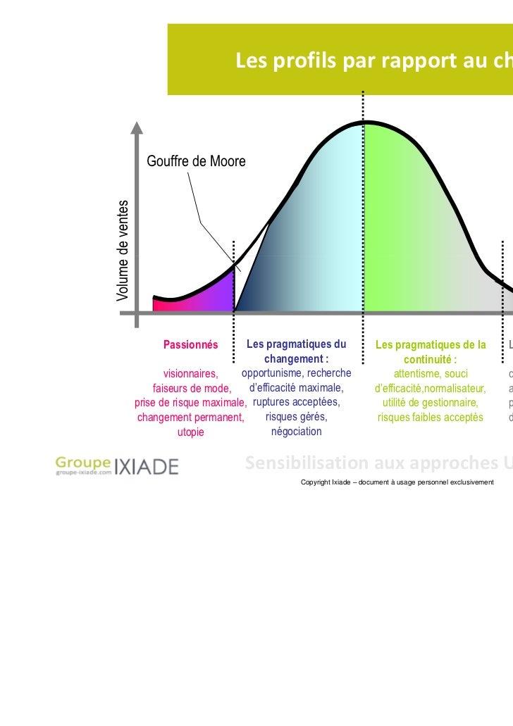 Les profils par rapport au changement                     Gouffre de MooreVolume de ventes                         Passion...