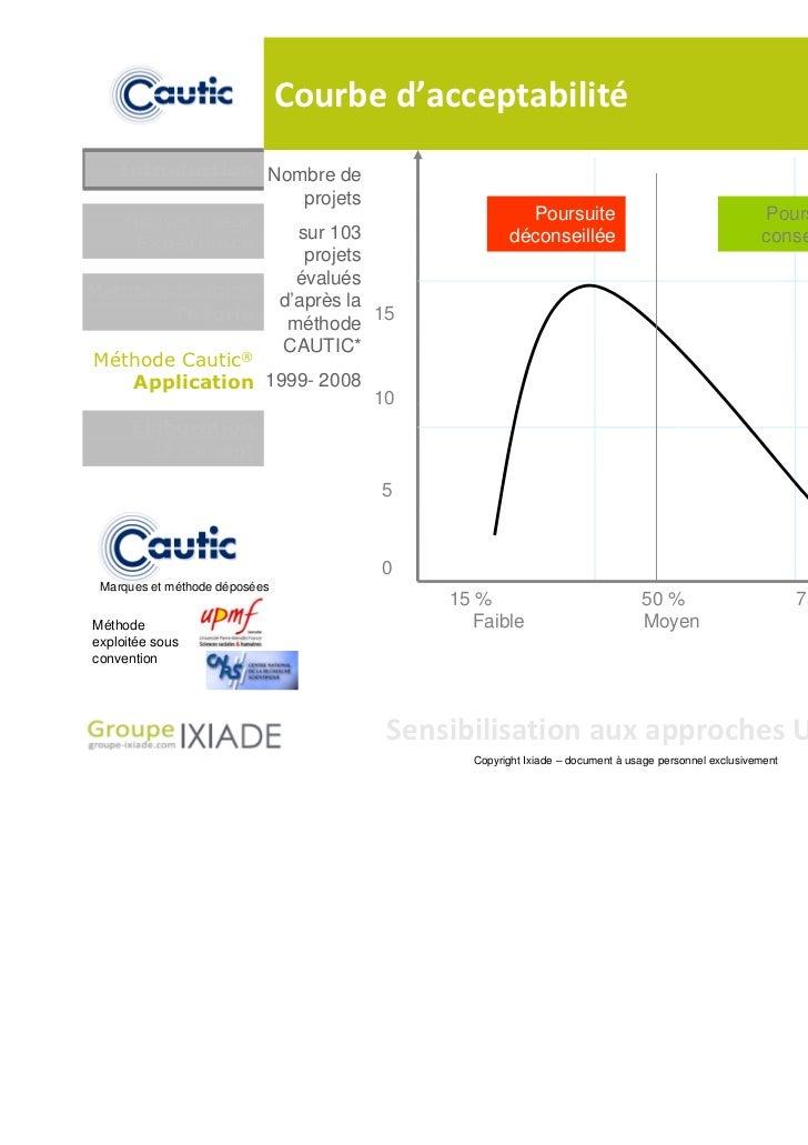 Courbe d'acceptabilité   Introduction Nombre de                     projets    Nouvel usage                               ...