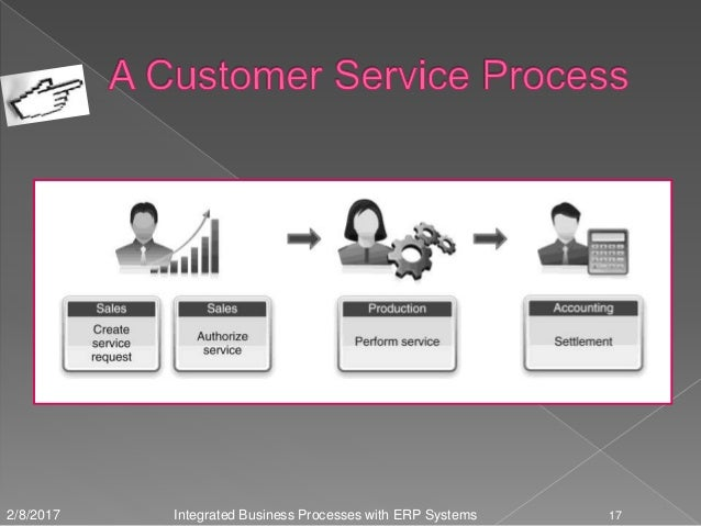 introdution to business process with erp system