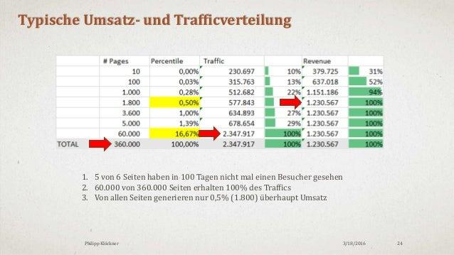 3/18/2016Philipp Klöckner 24 Typische Umsatz- und Trafficverteilung 1. 5 von 6 Seiten haben in 100 Tagen nicht mal einen B...