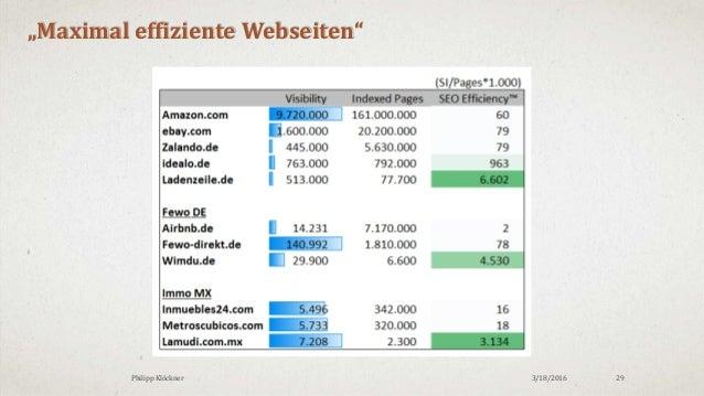 """3/18/2016Philipp Klöckner 29 """"Maximal effiziente Webseiten"""""""