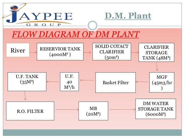 captive power plant flow diagram wiring diagram Coal-Fired Power Plant Process Flow Diagram captive power plant flow diagram