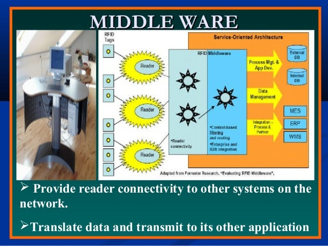 MIDDLE WAREMIDDLE WARE  Provide reader connectivity to other systems on the network. Translate data and transmit to its ...