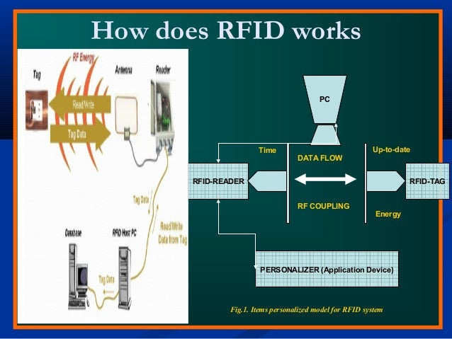 How does RFID works RFID-READER RFID-TAG PERSONALIZER (Application Device) DATA FLOW RF COUPLING Time Energy Up-to-date Fi...