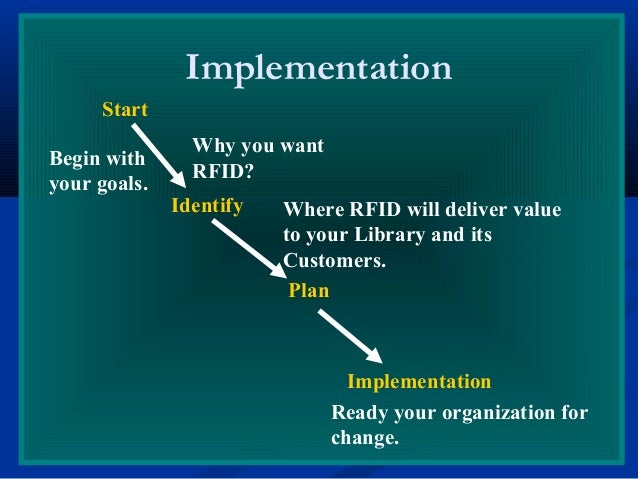 Implementation Start Identify Plan Implementation Why you want RFID? Begin with your goals. Where RFID will deliver value ...