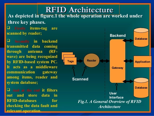 RFID ArchitectureRFID Architecture Tags Reader Gateway Database Database Application User Interface Backend Fig.1. A Gener...