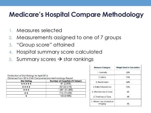 Hospital Compare Cms 2016