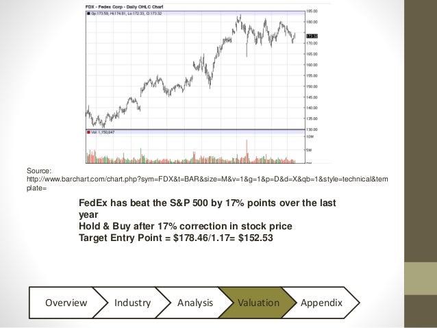 Fedex Stock Quote Cool FedEx Stock Presentation