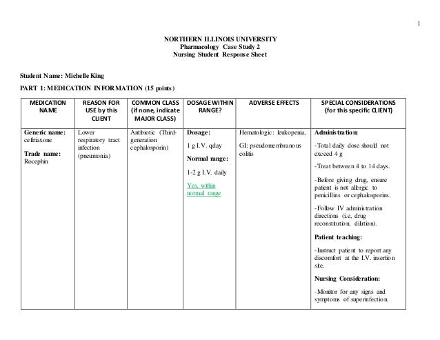 home medication review template - case study pharmacology