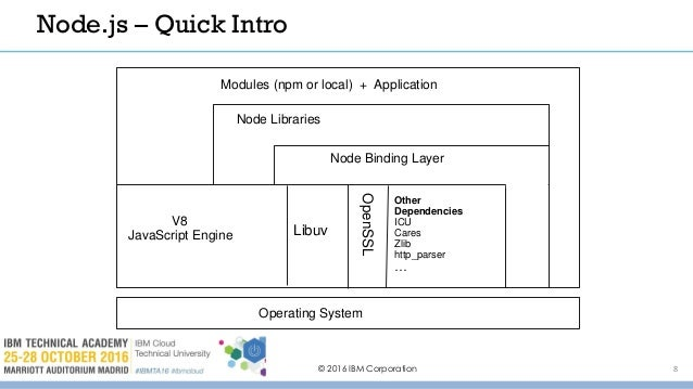A294 fips support in node