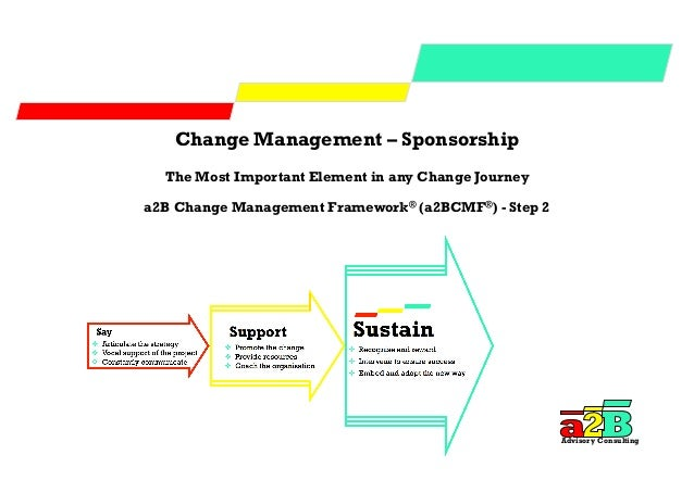 what is the most important change 14-6-2016  change management: 70% of  it is important that the  top 40+ questions to ask first before embarking on any change companies most likely to be.
