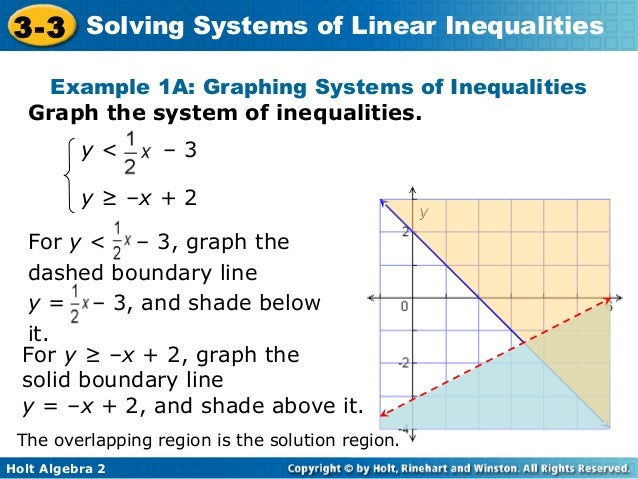 Solving Systems of Linear Inequalities – Graphing System of Inequalities Worksheet
