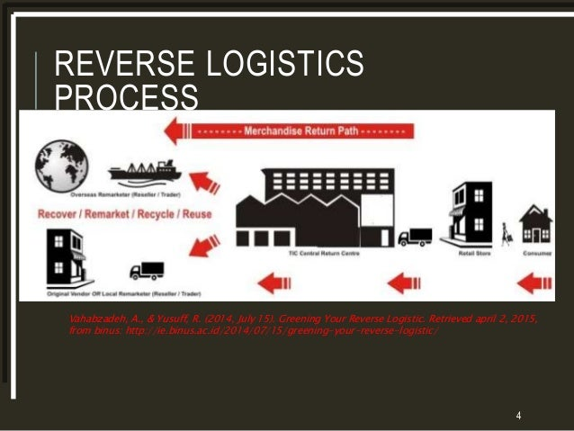reverse logistics processes Reverse logistics is defined as the practices and processes set up for organising product returns from points-of-sales to the manufacturer in order to repair, recycle or dispose of these articles in the most cost-effective way.