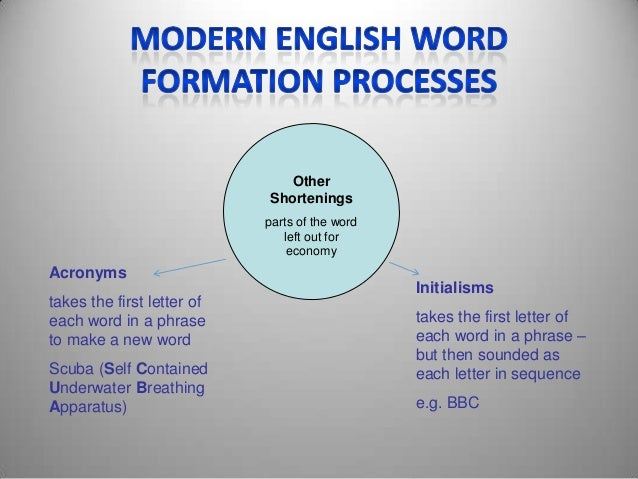 word formation processes Thus, they are of major concern when it comes to discussing word-formation processes in either english these include the following: compounding.