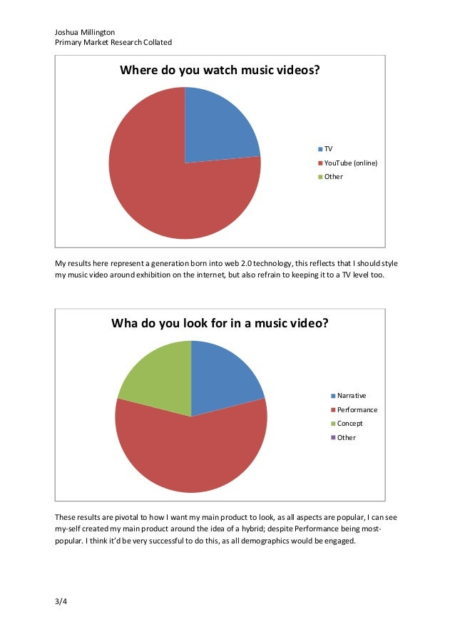 media studies coursework report I'm doing audience research for my media studies coursework what is your favourite music video what attracts you to certain music videos what is.