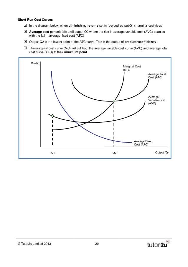 A2 Micro Business Economics