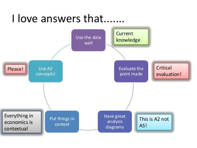 I love answers that....... Use the data well  Please!  Everything in economics is contextual  Use A2 concepts!  Put things...