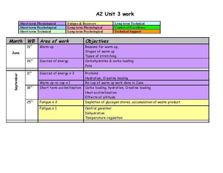 A2 unit 3 overview