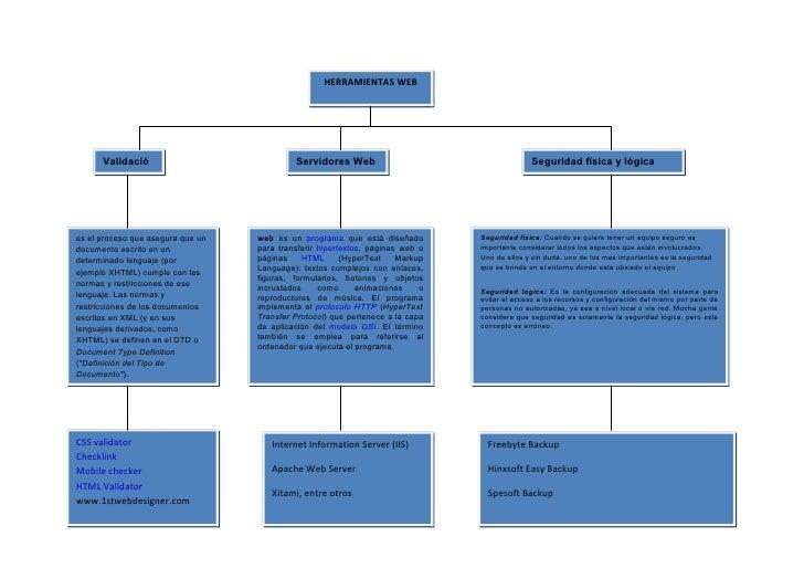A3.mapa conceptual.eva.maria Slide 2