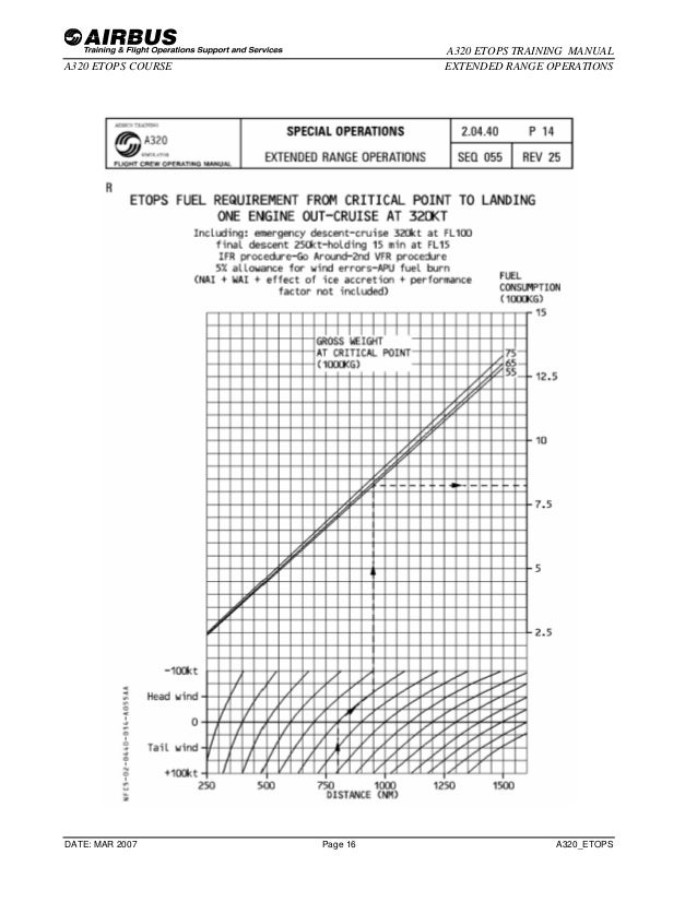 A320 etops training manual