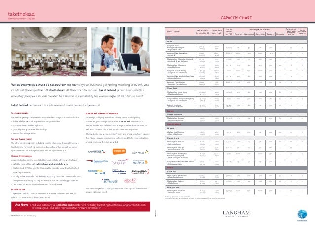 CAPACITY CHART When everything must be absolutely perfect for your business gathering, meeting or event, you can trust the...