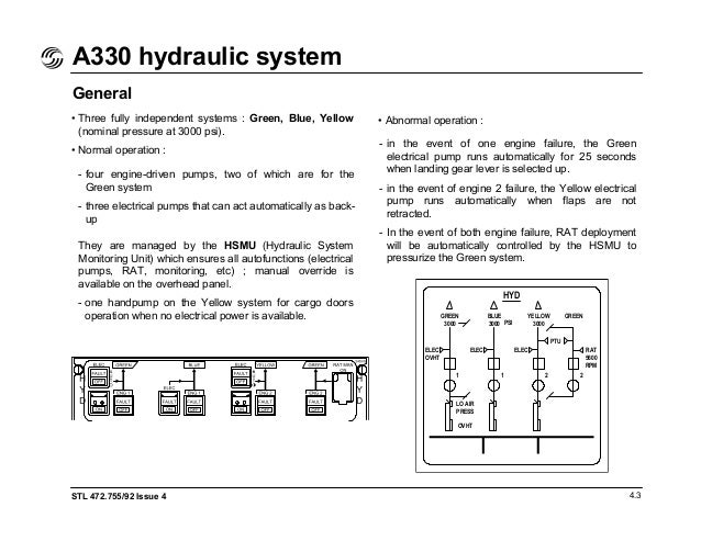 a330 flight deck and systems briefing for pilots rh slideshare net Network Fault Management Ground Fault Isolation