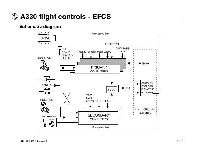 airbus a330 hydraulic system schematic