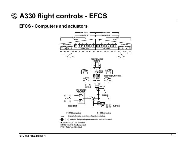 a330 flight deck and systems briefing for pilots