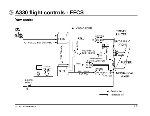 A330 flight deck and systems briefing for pilots on