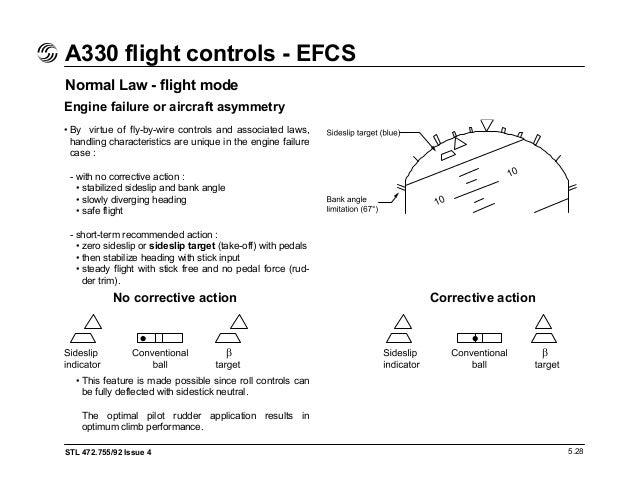Gemütlich Fly By Wire Kommunikation Ideen - Elektrische ...